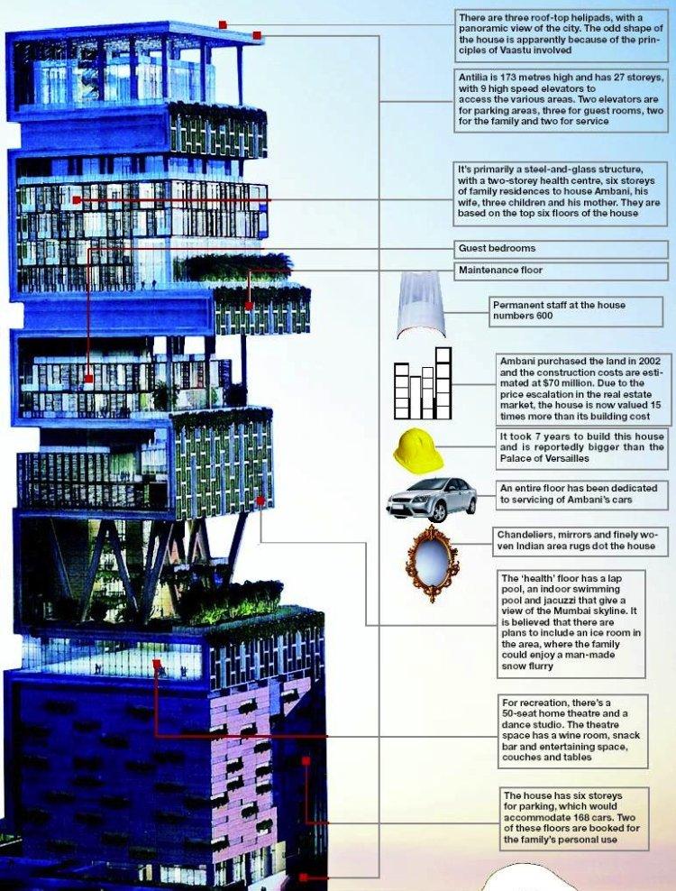 most-extravagant-house-antilia-2